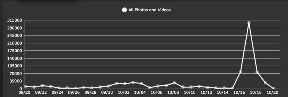 half million graph